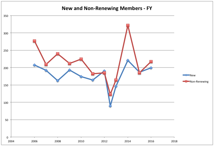 Yearly New and Non-Renewing Members Chart