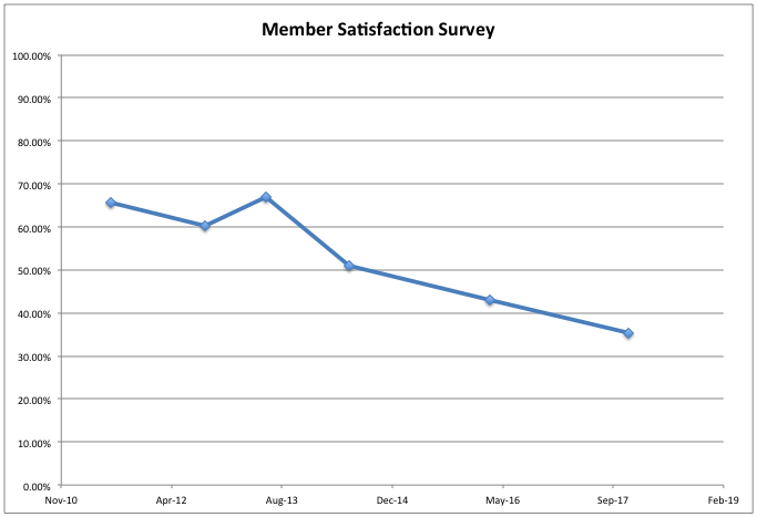 Member Satisfaction Survey Results Chart